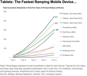 Mobile Marketing Tablets