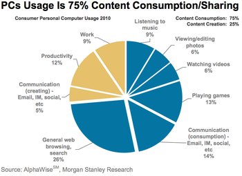 How Consumers Use Computers